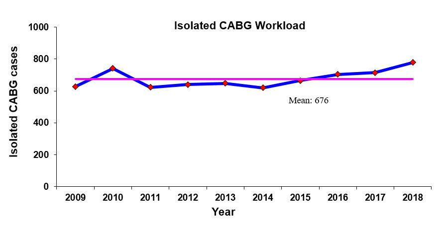 NHCS CABG Workload Chart