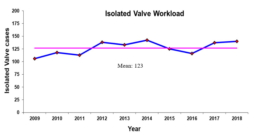 NHCS Valve Surgery Workload Chart